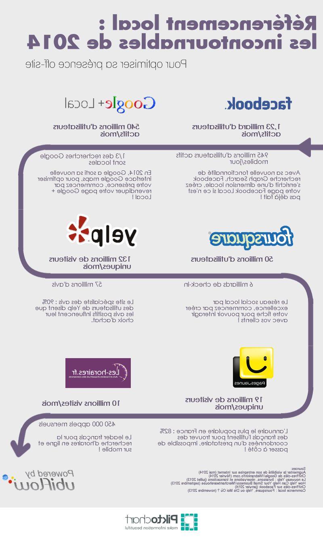 Articles De Référencement Professionnel, Conseils De Référencement Google, Référencement Personnalisé ...