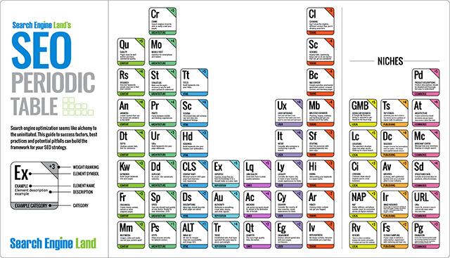 2021 SEO Periodic Table
